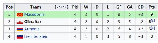 5分钟2球逆转 3万人口的直布罗陀2连胜!历史首次