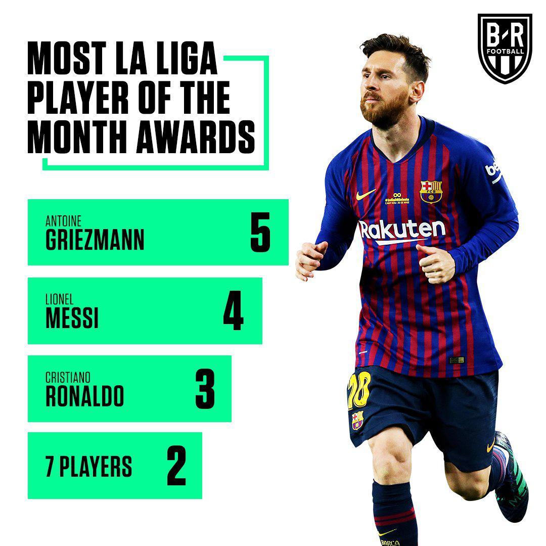 梅西当选西甲联赛9月最佳球员 生涯4次当选紧追格子