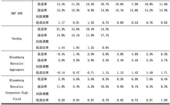 北大光华最新研究:全球大部分REITs表现优秀