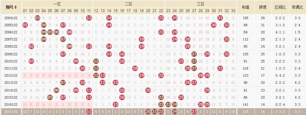 独家-易红双色球第18122期历史同期走势解析