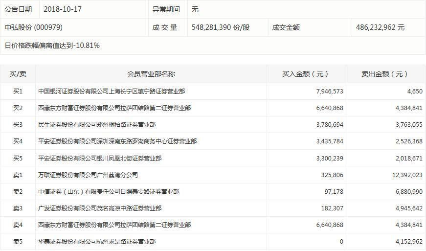 中弘股份今日跌停:银河证券上海营业部买入794万