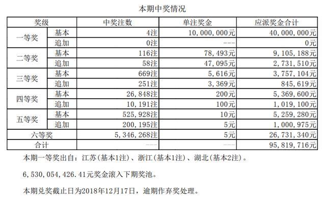 大乐透18122期开奖:头奖4注1000万 奖池65.3亿