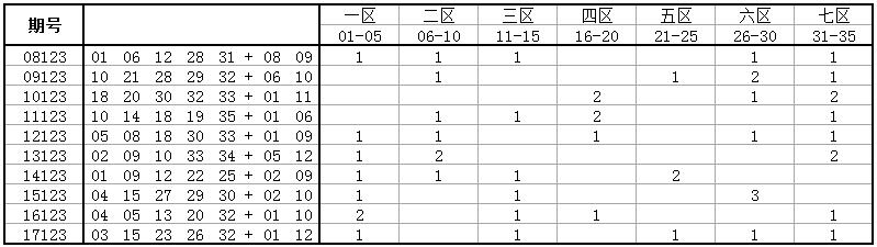 独家-深海大乐透第18123期历史同期号码走势