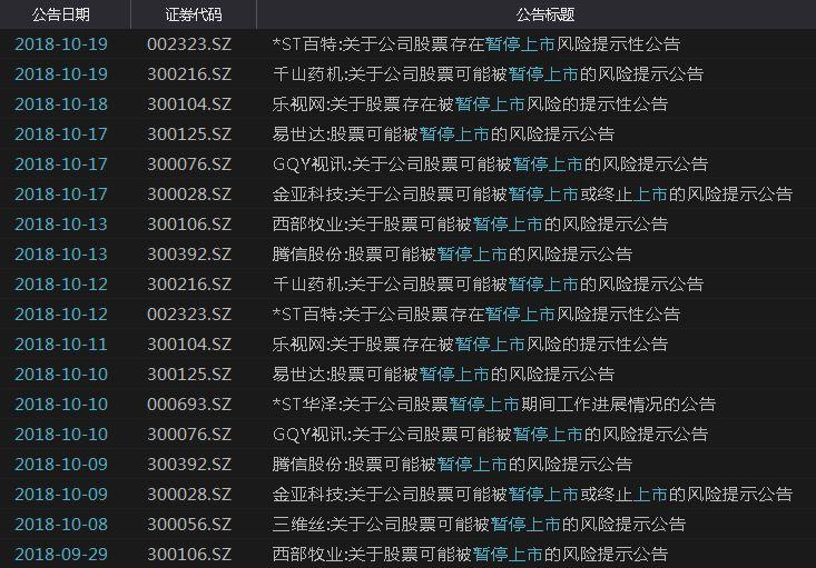 "ST锐电成A股第4只""仙股"" 这些公司存暂停上市风险"