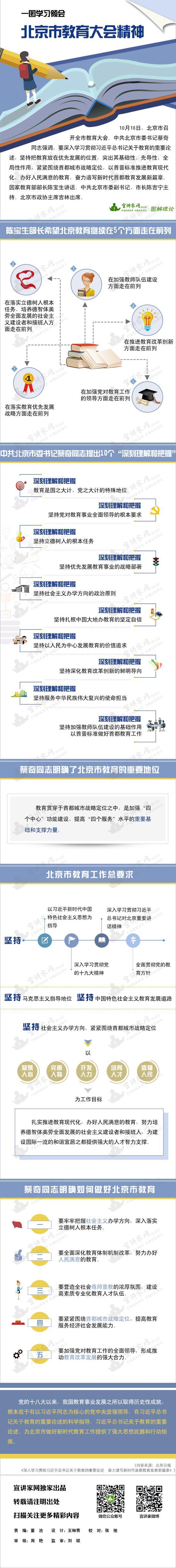 一图学习领会北京市教育大会精神