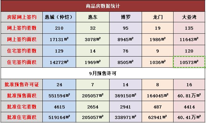 10月18日惠州一手住宅网签210套 签约面积17131㎡