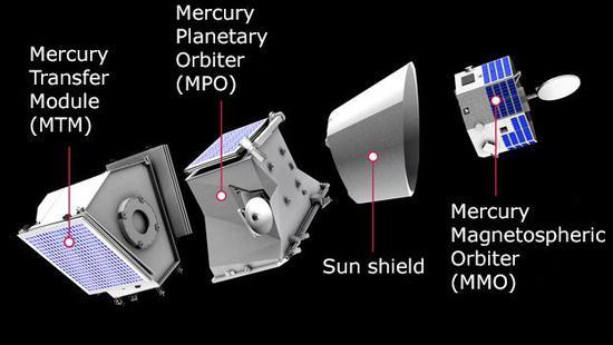 (原标题:Blast-off for BepiColombo on mission to Mercury)  出品网易科学人栏目组 天门山 微信公号ID:WYKXR163 据BBC报道,由日本和欧洲联合开发的比皮科伦坡(BepiColombo)探测器搭乘阿丽亚娜火箭,北京时间今天上午(北京时间10月20日9时45分)在南美洲成功发射升空后,现正在飞向最接近太阳的行星水星。不过该探测器需要7年时间才能到达目的地。抵达水星后,两个探测设备收集数据的时间暂定持续一年,其后有可能再延长一年。 欧洲航天局局长扬