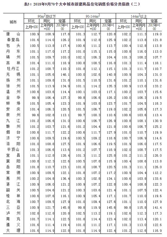 国家统计局:沪深9月新房价格下跌 西安延续涨势