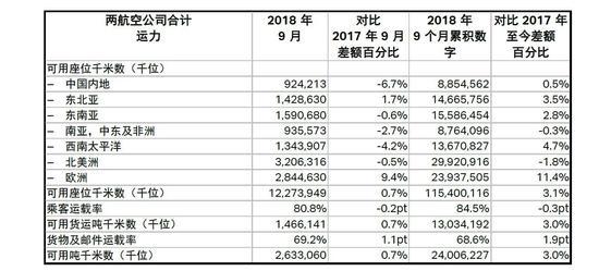 国泰集团公布9月份客、货运量数据