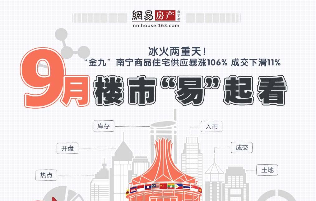 """""""冰火两重天!金九""""南宁商品住宅供应暴涨106% 成交"""