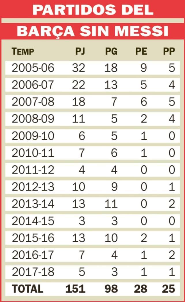 足坛不恐怖故事:梅西受伤,巴萨胜率依然这么高