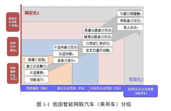 冬奥会上路!2022年北京智能网联汽车规模将达千亿