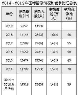 2019年国考今起开始报名招录1.45万人创十年最低