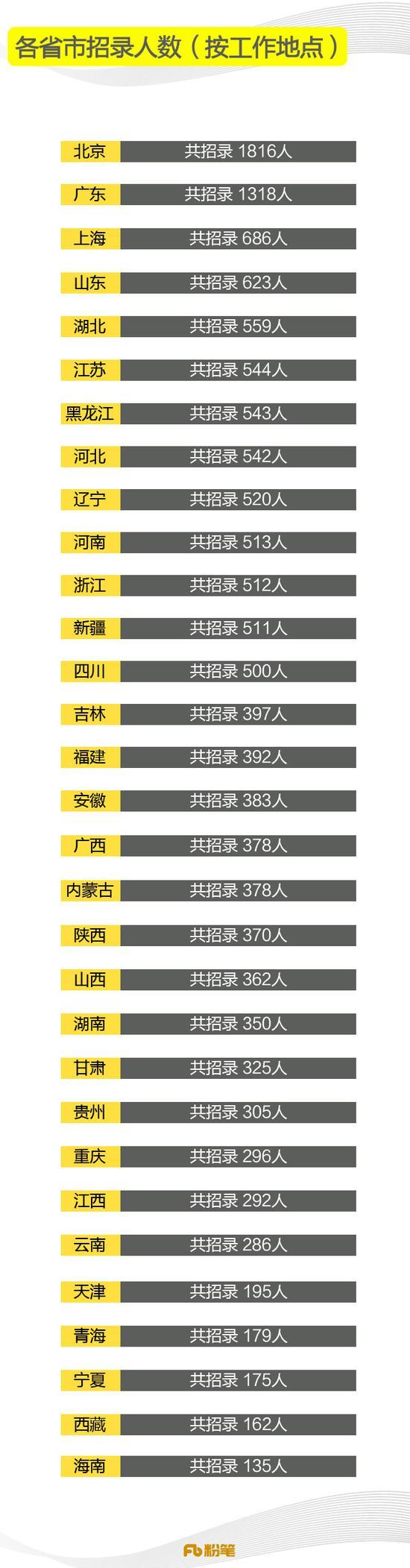 2019国考职位表已出,招录人数创历年新低