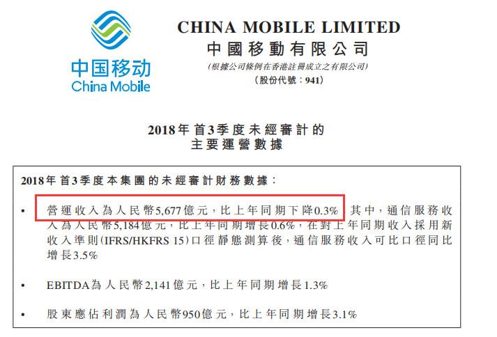 躺着赚钱的日子到头!中国移动近4年首次营收下滑