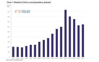 中国黄金珠宝市场的两大挑战以及未来发展建议