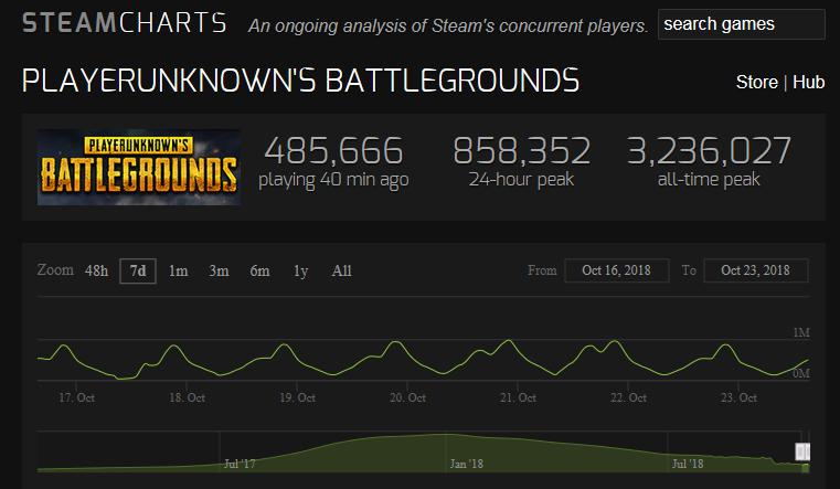 玩家流失止不住!《绝地求生》在线玩家已经跌破50万