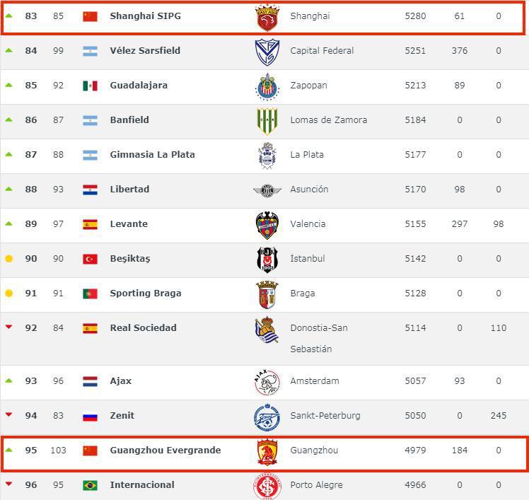 世界俱樂部排名:上港超恒大列中超第1 皇馬全球第1