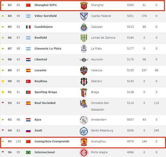 世界俱乐部排名:上港超恒大列中超第1 皇马全球第1