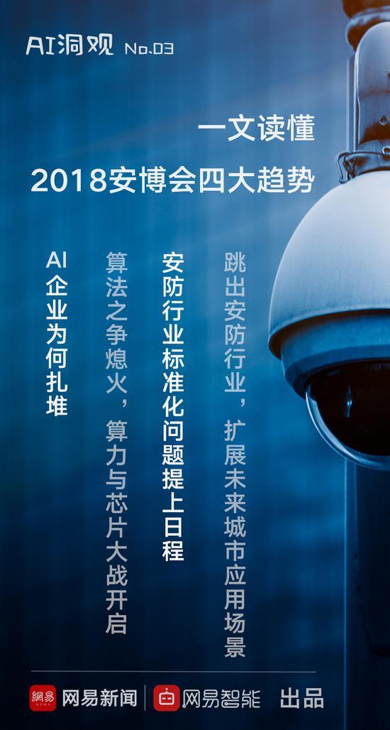 AI洞观 | AI企业扎堆,一文读懂2018安博会四大趋势