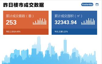 2018年10月23日台州市一手商品房成交253套