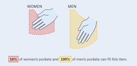 只有10%的女性口袋可以把手放进去/Someone clever once said Women were not allowed pockets, By Jan Diehm & Amber Thomas,August 2018