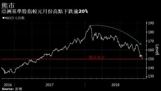 亚洲股市今年已蒸发5万亿美元 跌势还看不到尽头