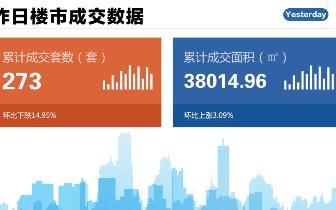 2018年10月25日台州市一手商品房成交273套