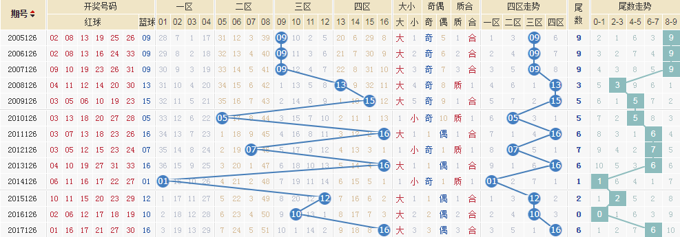 独家-[清风]双色球18126期专科定蓝:蓝球13 16