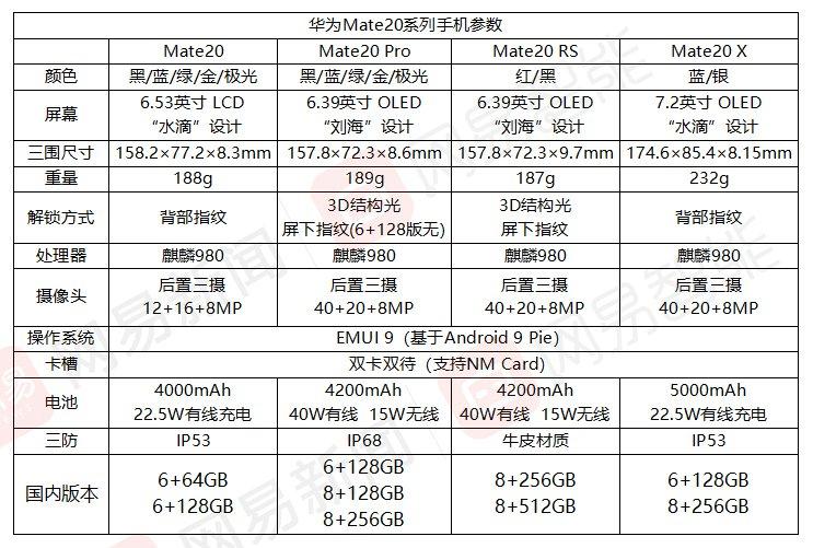 华为Mate20系列国行版发布 3999元起最高12999元
