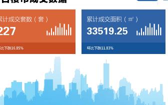 2018年10月26日台州市一手商品房成交227套