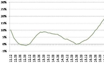 报告:9月百城房价连续14个月增幅收窄