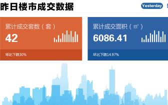 2018年10月28日台州市一手商品房成交42套