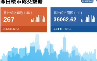 2018年10月29日台州市一手商品房成交267套