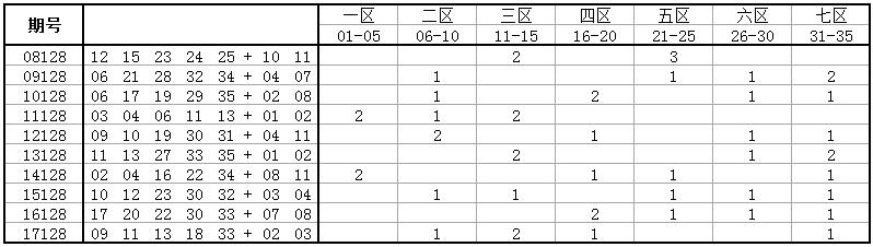 独家-深海大乐透第18128期历史同期号码走势