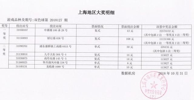 昨晚,上海彩民斩获2217万+1113万巨奖,内部明细曝光!