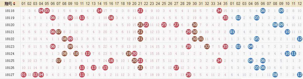 大乐透第18128期:前区连号同尾双开+后区08 09
