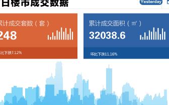 2018年10月30日台州市一手商品房成交248套