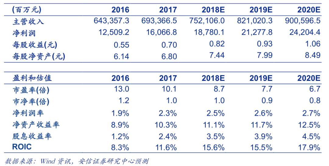 中国中铁:毛利率10%达近10年高位 杠杆水平降低