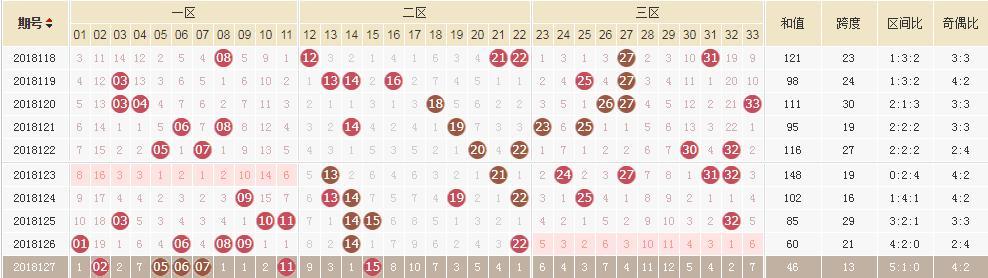 双色球128期:头奖11注722.6万7注多得285.7万