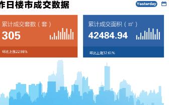 2018年10月31日台州市一手商品房成交305套
