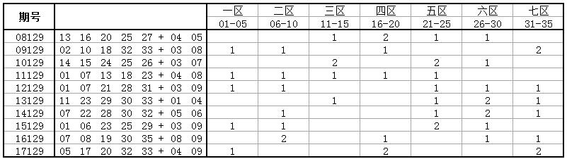 独家-深海大乐透第18129期历史同期号码走势