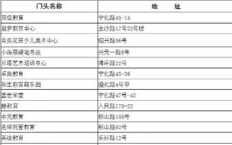 @青岛人 教育局曝光:青岛53家培训班进黑名单