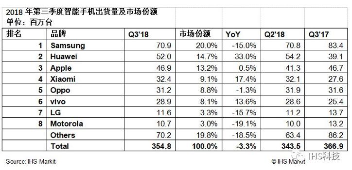 IHS:2018年Q3华为保持全球智能机出货量第二的位置