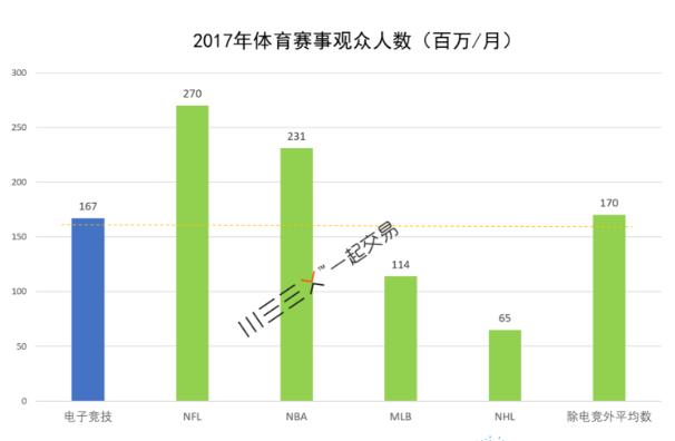 """iG夺冠中资跑步入场 高盛:吸金十亿美元""""躺赢""""行业"""
