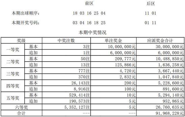 大乐透第18130期开奖详情:头奖3注1000万元 奖池65.9亿