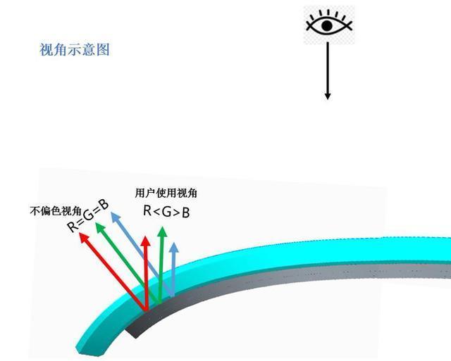 Mate 20 Pro:正常光源下边缘轻微绿屏不影响使用