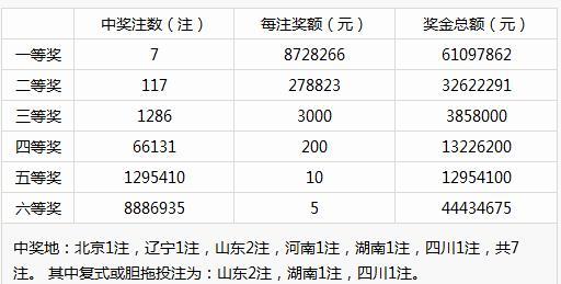 1489万+1791万!昨晚 山东彩友喜获2注大奖 中奖地址曝光!