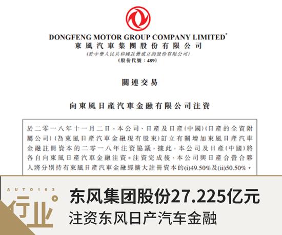 东风集团股份27.225亿元注资东风日产汽车金融