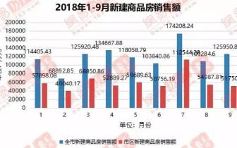 """揭阳""""金九""""失色?存量房销售面积环比直降36.9%,新房均价"""